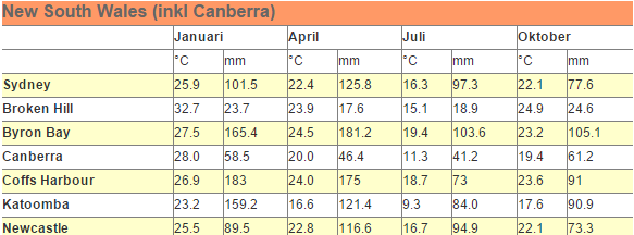 climate-nsw.png